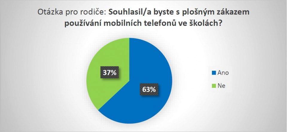 Výsledky průzkumu, který pro T-Mobile provedla agentura Ipsos