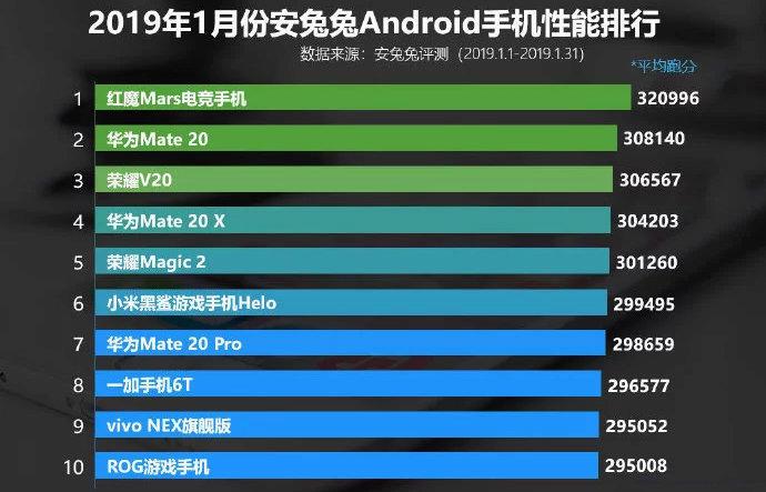 AnTuTu-benchmark-vysledky-nejvykkonejši telefon