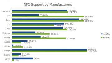 nfc podpora rok 2018