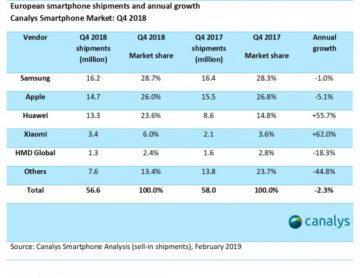 prodeje telefonu v evrope 2018