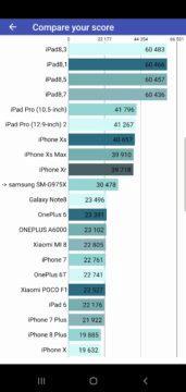 Samsung Galaxy S10 Plus 6GB RAM benchmark skore a porovnani