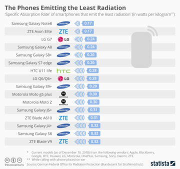 telefony s nejmensi hodnotou sar
