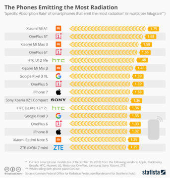 telefony s nejvyssi hodnotou sar