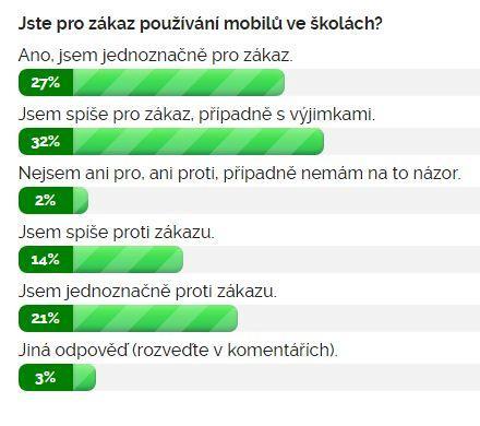 Výsledky ankety Jste pro zákaz používání mobilů ve školách?