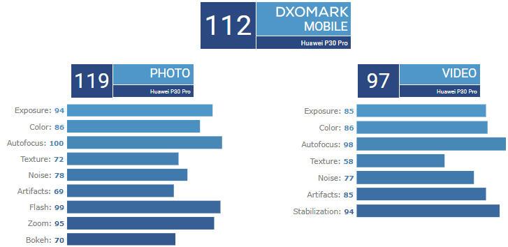 dxomark huawei p30 pro