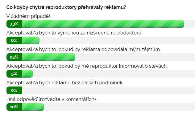 Výsledky ankety Co kdyby chytré reproduktory přehrávaly reklamu?