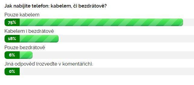 Výsledky ankety: Jak nabíjíte telefon