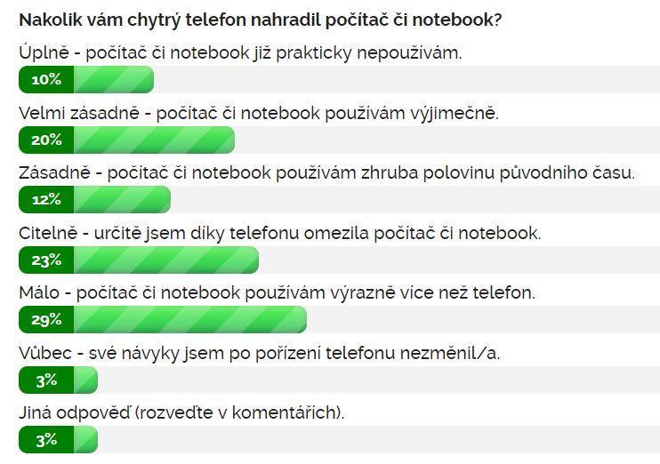 Výsledky ankety Nakolik vám chytrý telefon nahradil počítač či notebook?