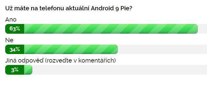 Výsledky ankety: Už máte na telefonu aktuální Android 9 Pie?