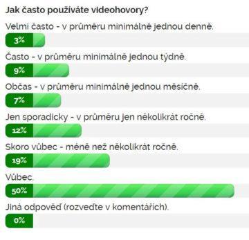 Výsledky ankety Jak často používáte videohovory