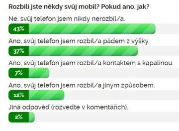 Výsledky ankety Rozbili jste někdy svůj mobil?