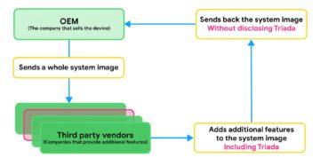 Android telefony - vir - schéma