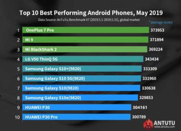 antutu kveten 2019 nejvykonnejsi telefony android