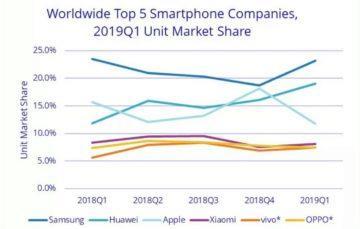 Huawei - prodej telefonů - vývoj