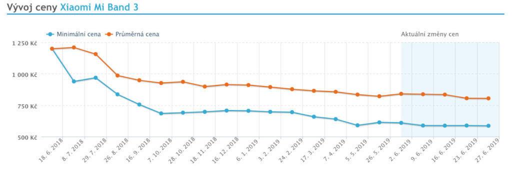 Vývoj ceny Xiaomi Mi Band 3