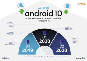 Android 10 (Q) aktualizace Nokia
