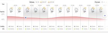 předpověď počasí dnes