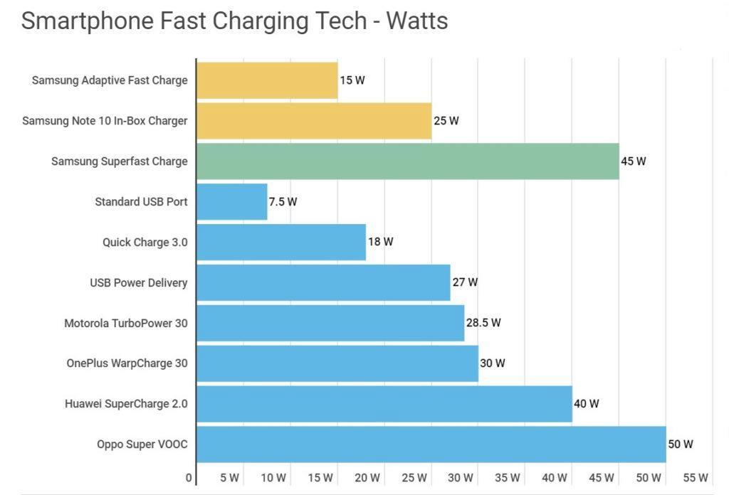 Samsung - superrychlé nabíjení - graf