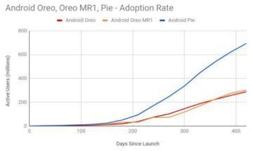 rychlost přechodu z androidu oreo na pie