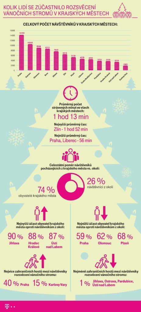 geolokace vánoční stromky T-Mobile infografika komplet