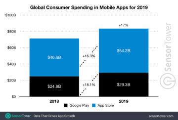 mobilni aplikace a hry rok 2019 2 biliony