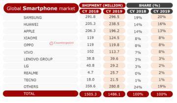 prodejnost telefonů 2019 statistika cely rok