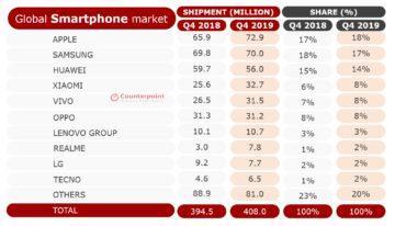 prodejnost telefonů 2019 statistika Q4