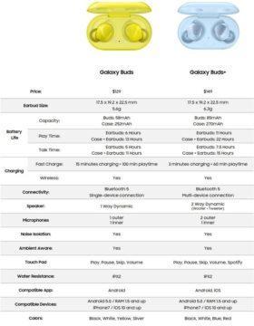 Samsung Galaxy Buds+ uniklé specifikace