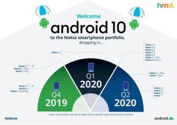 Nokia Android 10 update 2020 nový přehled