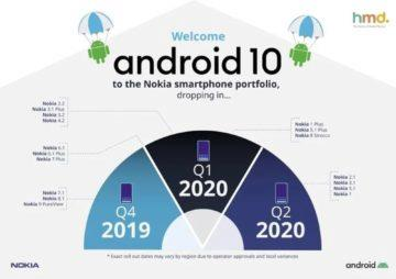 Nokia Android 10 update 2020 starý přehled