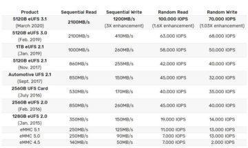 paměti Samsung eUFS 3.1 tabulka