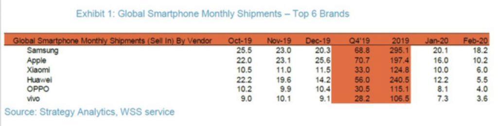 prodejnost Xiaomi Huawei