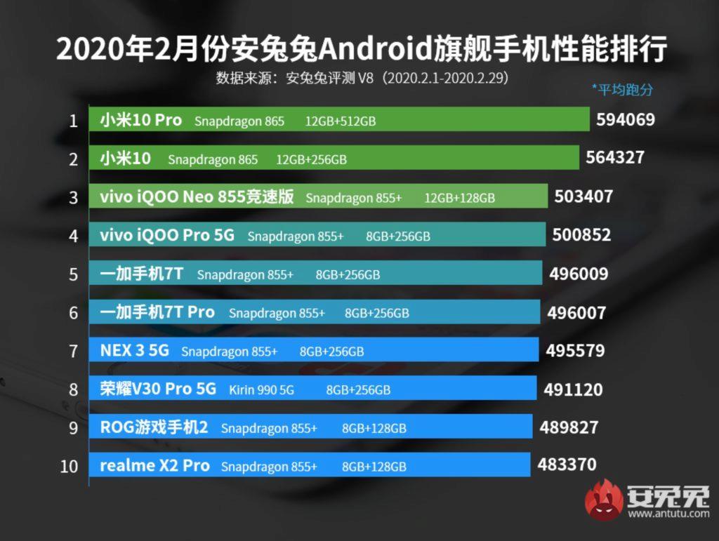 Xiaomi Mi 10 AnTuTu unor 2020