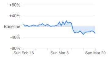 Google mobilita Covid-19 male obchody drogerie