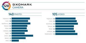 Huawei P40 Pro DxOMark fotoaparaty skore prehled
