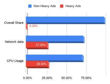 Google Chrome náročnost reklamy statistika