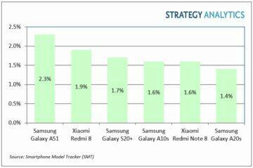 nejprodávanější Android telefony Q1 2020