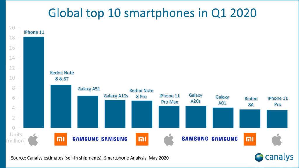 nejprodávanější telefony Q1 2020 graf Canalys