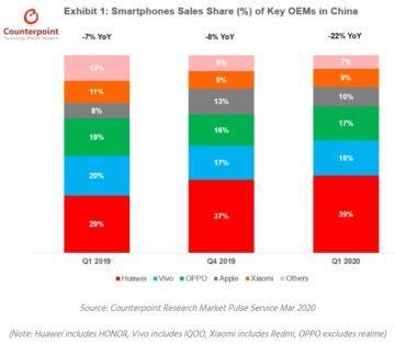 propad prodejnosti telefonů v Číně Q1 2019 Q1 2020