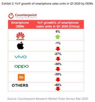 propad prodejnosti telefonů v Číně Q1 2019 Q1 2020 značky