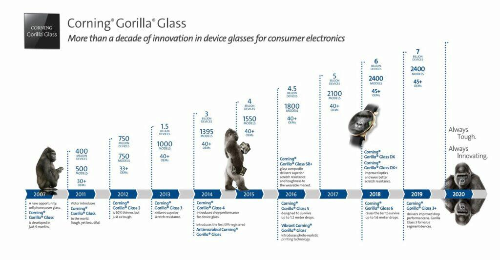 gorilla-glass-historie
