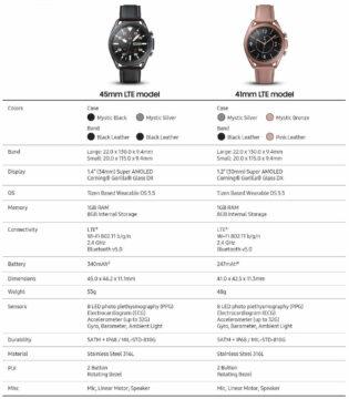 lte verze samsung galaxy watch 3 specifikace