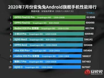 AnTuTu seznam nejvýkonnějších telefonů červenec