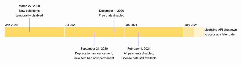 zrušení plateb za Chrome rozšíření harmonogram