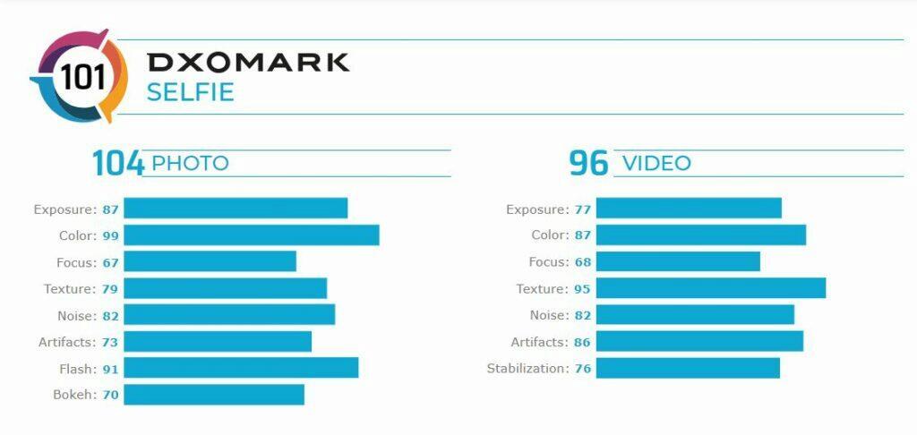ASUS ZenFone 7 Pro DxOMark hodnocení