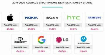 jak rychle telefony ztrácejí hodnotu značky 2019 bankmycell