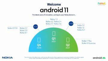 Nokia Android 11 plán