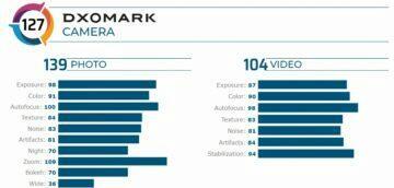 vivo X50 Pro+ dxomark
