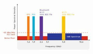 co je to UWB spektrum