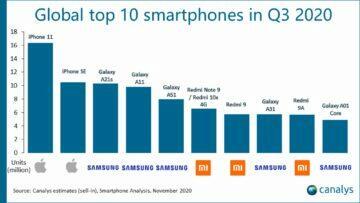 prodejnost Q3 2020 svět telefony